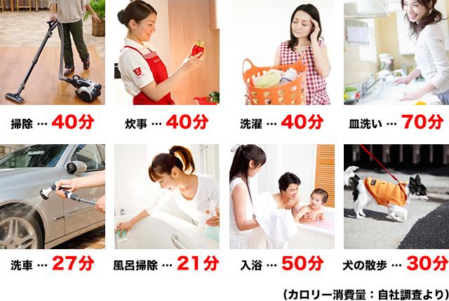 ↓家事で100キロカロリー