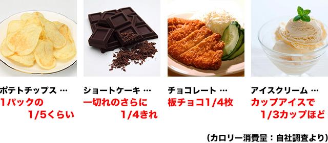 食事で100キロカロリー