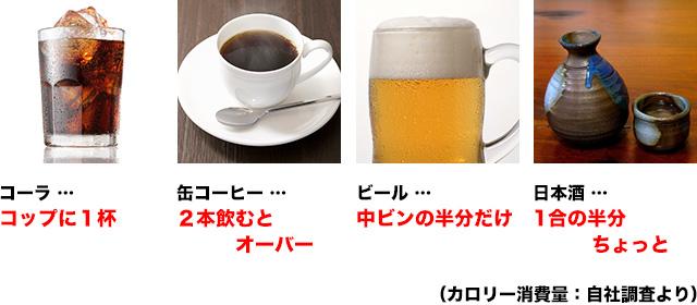 食事で100キロカリー(ジュース・コーヒー・ビール・酒など)