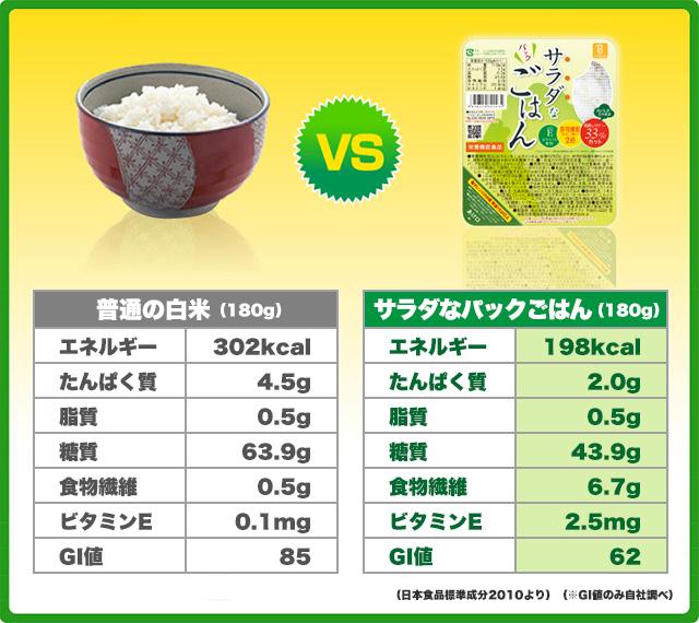 白米とサラダなパックごはんの成分比較
