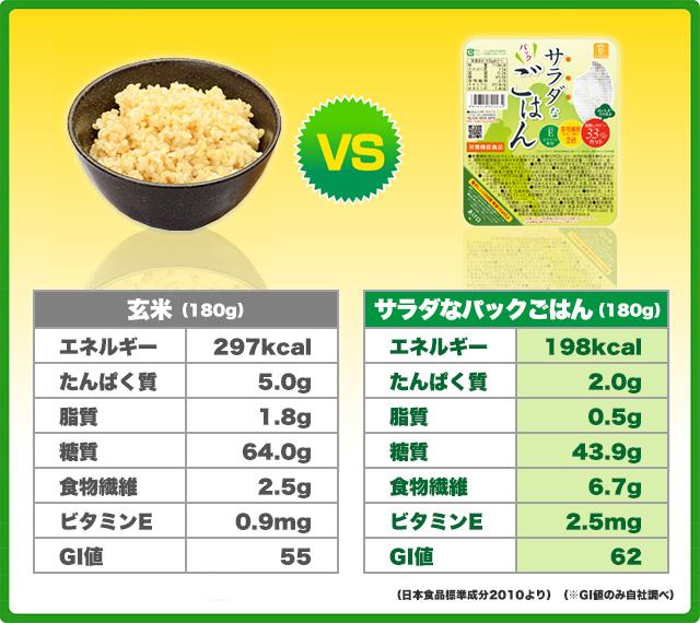 玄米とサラダなごはんの栄養比較。