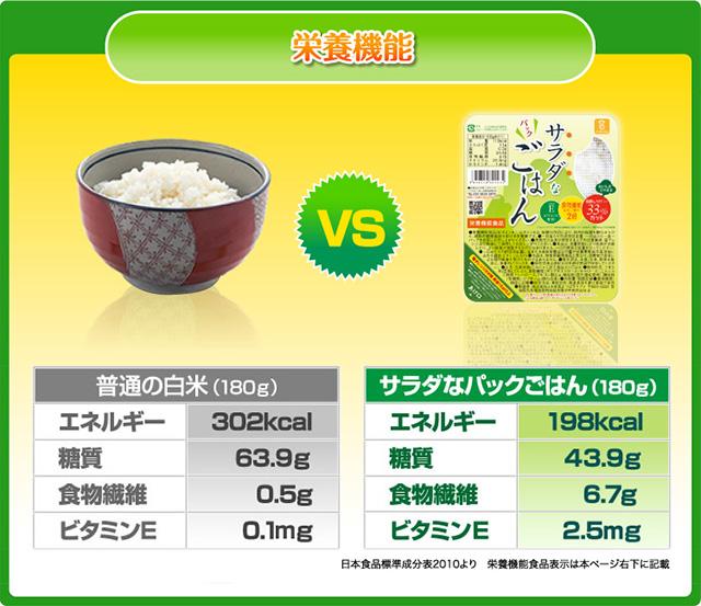 普通の白米と比較した栄養機能の一覧